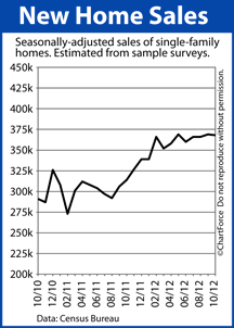 Crested Butte real estate new home sales