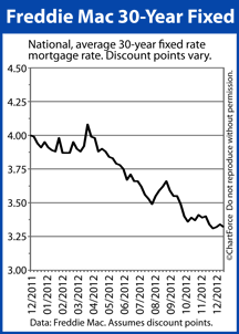 Crested Butte Real Estate Mortgage Rates